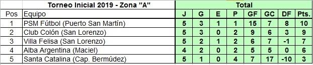 Torneo Liga Zona A